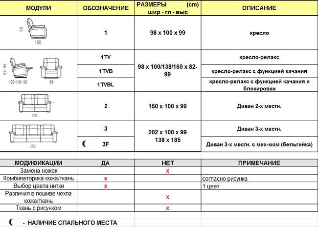 Варианты исполнения программы мягкой мебели Dolce